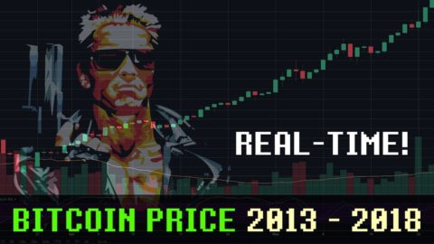 Bitcoin Price 2013 - 2018 vs MEGA DRIVE