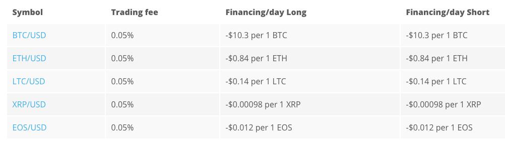 primexbt fees